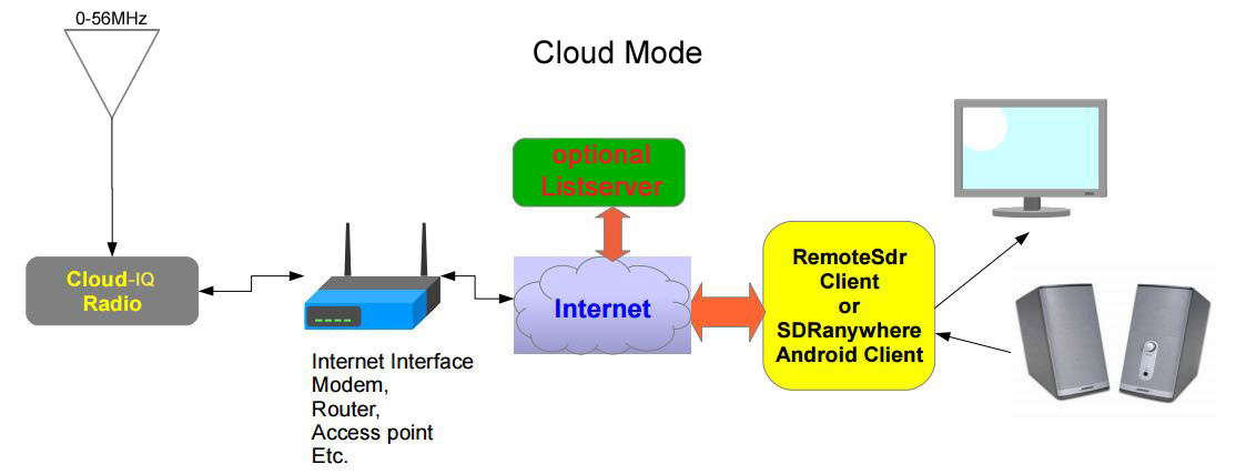 Fenu-Radio - RFSpace Cloud-IQ