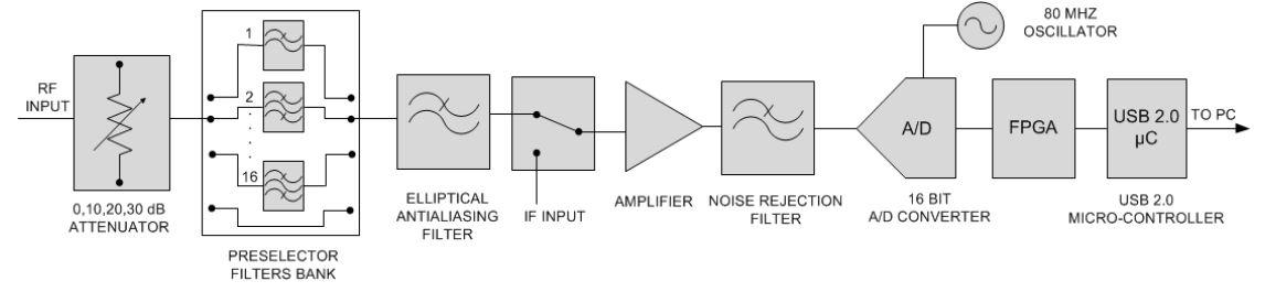 Fenu-Radio - Enablia TitanSDR