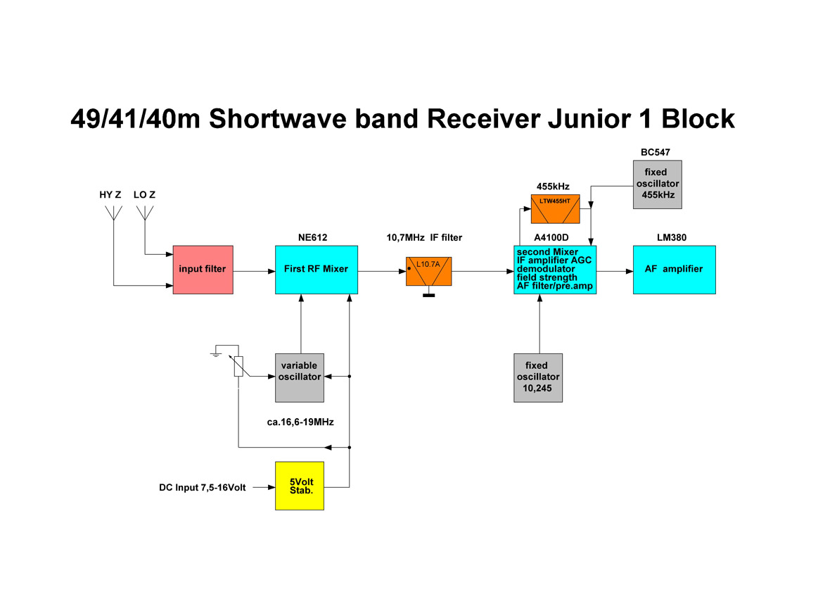 Junior 1Block fenu radio receivers * aor drake icom jrc lowe perseus accu-coder 711 wiring diagram at mifinder.co