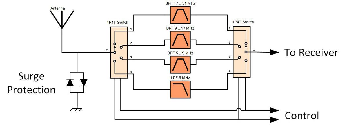 Fenu-Radio - Airspy HF+